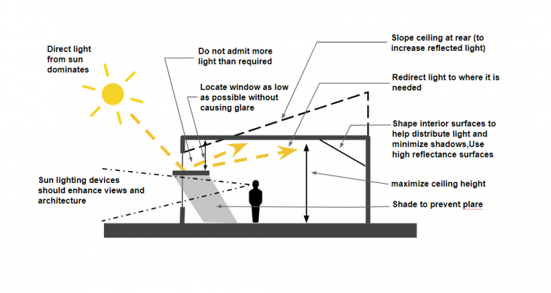 Magnificent Sources Of Natural Light Sunlighting Strategies Planlux Wiring 101 Ponolaxxcnl